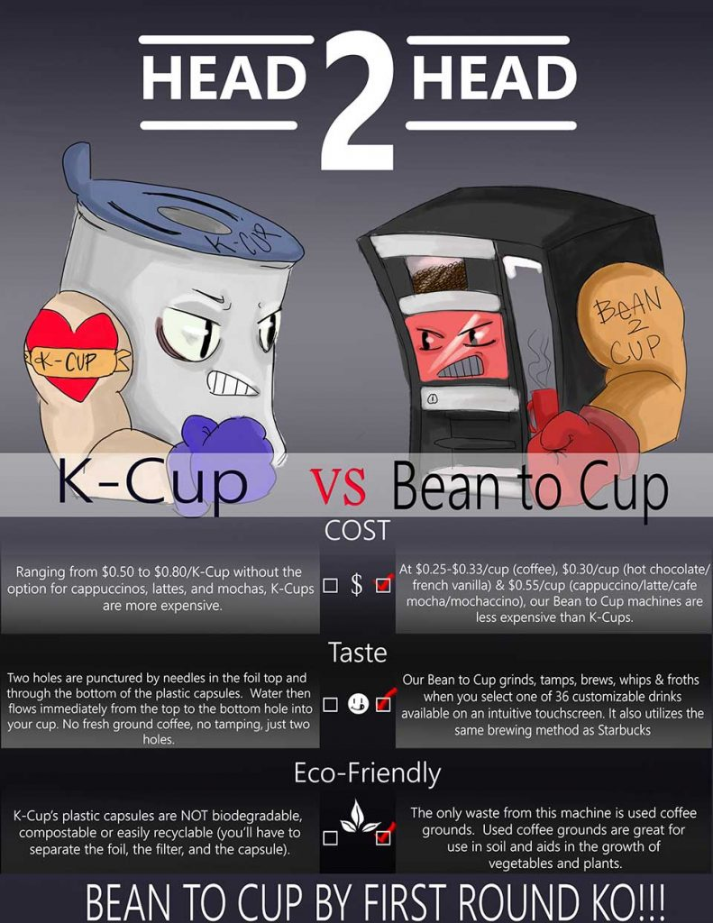 K-Cup vs Bean to Cup Office Coffee Service
